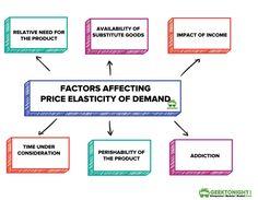 Micro Economics, Teaching Economics, Economics Lessons, Managerial Economics, Third Grade Science, Business Studies, Accounting And Finance, Business And Economics, Developmental Psychology