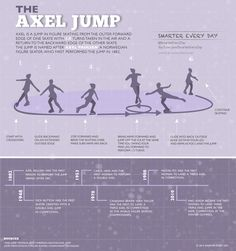 It's not the AXLE JUMP, like I always thought it was. It's actually the AXEL JUMP. Who knew? Shareable Imgur Link:http://imgur.com/H4Ac9dW