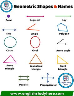 Geometric Shapes and Names - English Study Here Math Vocabulary, English Vocabulary Words, Learn English Words, English Study, English English, Math Charts, Maths Solutions, Math Formulas, English Writing Skills