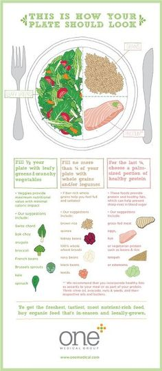 How your dinner plate should look...