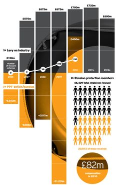 "This ""Pension Protection Fund Infographic"" is a gorgeous example of how data can be beautiful"