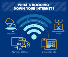 If you are suffering from slow internet speed and constant problems in your connection, it may be time to check what is happening. After all, will it be the provider's fault or a local network problem? Internet Speed Test, Fast Internet, Diy Wedding Planner, Network Speed, Internet Providers, Old Computers, Wireless Router, Home Network