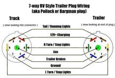 7 pin wiring chart online schematic diagram u2022 rh holyoak co 7 way trailer wiring harness diagram