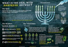 Hanukkah explained: A Jewish holiday, 8 days and nights, how to light the menorah, the dreidel game and more