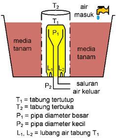 prinsip-kerja-siphon-bell-sederhana
