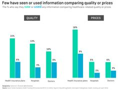 Few have seen or used information comparing quality or prices