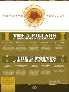Reformed Theology Infographic