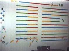 History Timelines. Good visual for wall timeline