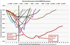 % Job Losses in Post-WW2 USA Recessions: The bold black vertical line shows that previous recessions started the upswings from job losses after about 12 months post-peak employment.  But 12 months after peak employment this time Obama took office. Look what happened. Obama's policies have created job loss, NOT jobs.