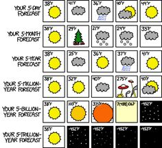 You know what they say--if you don't like the weather here in the Solar System, just wait five billion years.