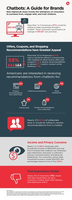 Before you start building your own #chatbot, check out this chatbot guide for #brands