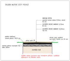 Garden Structures, Garden Ideas, Detail, Hampers, Backyard Ideas