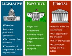 "In case some have forgotten what each branch is ""supposed"" to do, according to the Constitution: Branches of government"