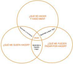 ¿Cómo definir las lineas rojas de tu modelo de negocio?