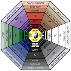 How to Choose the Right Feng Shui Colors for Your House Informations About How . - feng shui home
