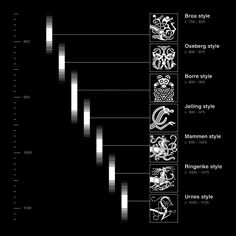 The chronology of Viking Stylistic Periods