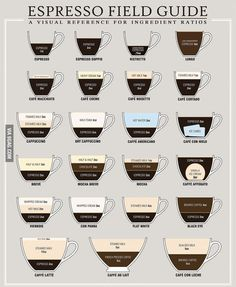 Espresso guide. Why would you make an Americano in an espresso machine?! - 9GAG