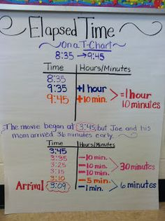 This is how I teach elapsed time- kids seem to actually see it! Elapsed Time Anchor Chart, T-Chart is a great way to show kids when the elapsed time crosses over the Math Charts, Math Anchor Charts, Teaching Time, Teaching Math, Teaching Ideas, Teaching Tools, Math Strategies, Math Resources, Math Worksheets