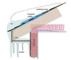 Diagram of an ice dam and how to prevent problems