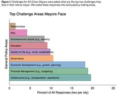 What Keeps U.S. Mayors Awake at Night? – Next City