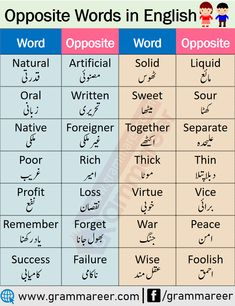200 Common Opposite Words List in English - Grammareer Opposite Words For Kids, English Opposite Words, Words To Use, Learn English Words, English Study, English Reading, Good Vocabulary, English Vocabulary Words, English Phrases