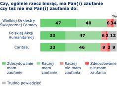 kolejny rok największym zaufaniem społecznym cieszy się Wielka Orkiestra Świątecznej Pomocy. W wiadomości opublikowanej na stronie Centrum Badania Opinii Społecznej czytamy: Ufa jej aż 87% ankietowanych, w tym niemal połowa (47%) zdecydowanie. Tylko nieznacznie mniejszym zaufaniem badani darzą Polską Akcję Humanitarną (80%) i Caritas (79%), z tym że obu tym organizacjom zdecydowanie ufa po 33% respondentów.