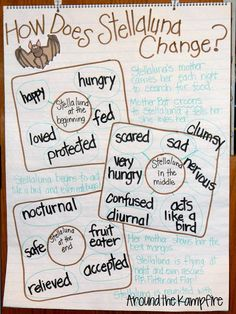 Stellaluna anchor chart I love this book for so many reasons! Read this post to see why and how I use this Stellaluna, some cool anchor charts, lots of good writing activities, and a culminating foldable lapbook project to turn my grade readers Reading Lessons, Reading Strategies, Teaching Reading, Guided Reading, Teaching Ideas, Reading Groups, Reading Skills, Teaching Grammar, Shared Reading