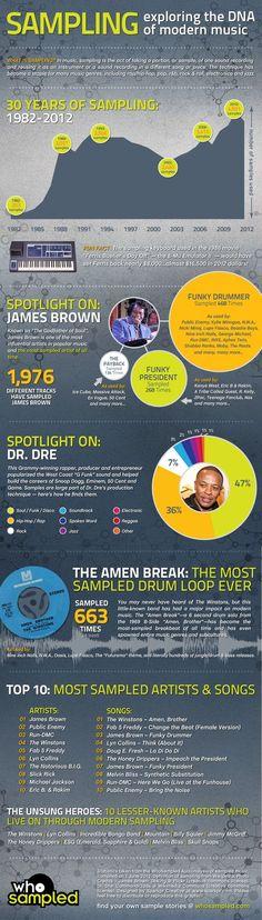 Sampling infographic