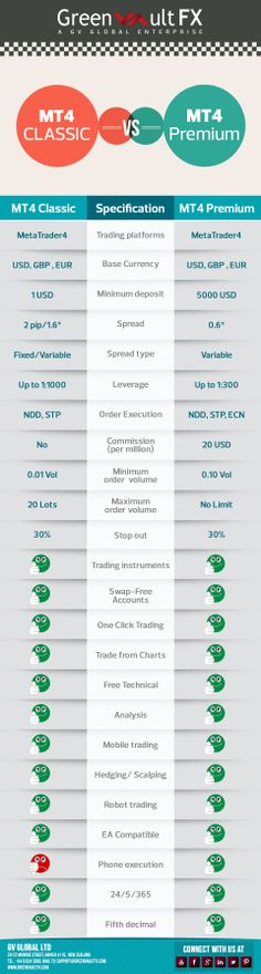 Start #trading with Greenvault #FX by knowing the features of #MT4 Classic and MT4 Premium accounts.