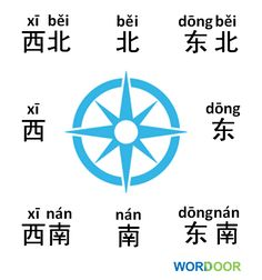Chinese Vocabulary - Directions in Chinese. Which direction do you live in?