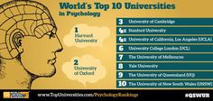 Thinking of studying psychology? Check out the world's top 10 universities for psychology, and the top 200 here: www.TopUniversities.com/PsychologyRankings #psychology #rankings #universities #top #education #student