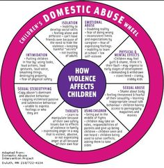 Social Work Helper — Domestic Violence and Abuse Wheel Adapted for. Therapy Tools, Art Therapy, Therapy Ideas, Kids Therapy, Trauma Therapy, Occupational Therapy, Coping Skills, Social Skills, Coaching