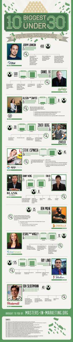 10 Biggest Entrepreneurs Under 30 #Infographic