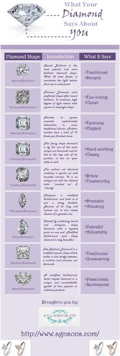What Your Diamond Says About You? - Infographic Place Diamond signifies the eternity love and care that one has for the other. And today with different designs and styles diamonds for sure make one of the most sorted out jewelry. However before you plan to buy diamonds make sure are totally aware of the meaning of the different shapes of the diamond and their true meaning. As different shapes of diamond have a different meaning attached to it.