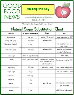 Need this in my kitchen- Natural Sugar Substitutes chart. Sugar Substitutes For Baking, Food Substitutions, Recipe Substitutes, Diabetic Recipes, Cooking Recipes, Keto Recipes, Healthy Recipes, Sugar Alternatives, Key Food