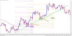 Chart Confluence Boosts Fibonacci Trading (part 12)