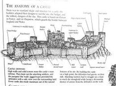 Print out the picture above and look at all the basic parts that make up the anatomy of a Medieval castle. The castles all look very different . Fantasy Inspiration, Story Inspiration, Writing Inspiration, Medieval World, Medieval Times, Tag Art, Chateau Medieval, Writing Fantasy, Fantasy Castle