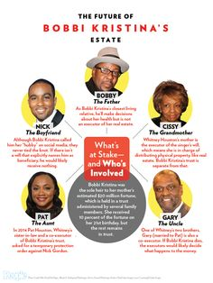 The Future of Bobbi Kristina's $20 Million Fortune http://www.people.com/article/bobbi-kristina-brown-estate-chart