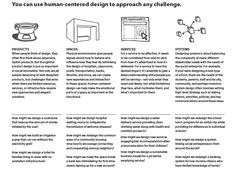 You can use Human-Centered Design to approach any challenge | NovoEd