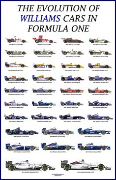 The Evolution of Williams cars in Formula One