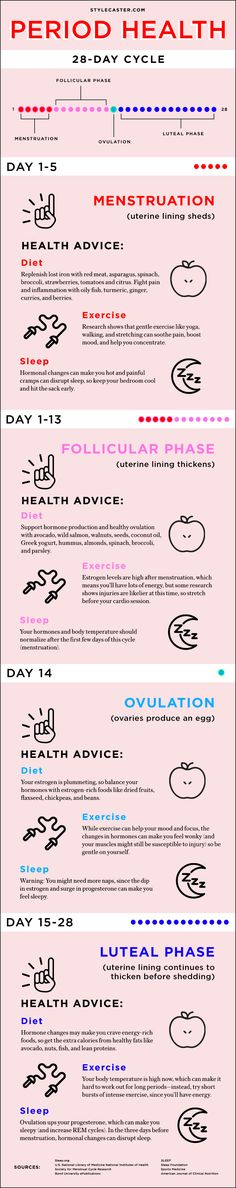 Health Advice for Every Phase of Your Menstrual Cycle | StyleCaster