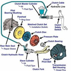 Finding The Right Auto Repair Shop For Your Car. Given the prevalence of shady auto repair techs, you may fi Truck Repair, Engine Repair, Car Engine, Honda Element, Mécanicien Automobile, Car Facts, Car Fix, Buggy, Mechanical Engineering