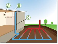 """To add passive cooling to the house you can utilize what are sometimes called """"Geo-coupled thermal tubes"""", simple pipes or passages below ground where hot air is cooled before entering the shelter....SO AWESOME!"""