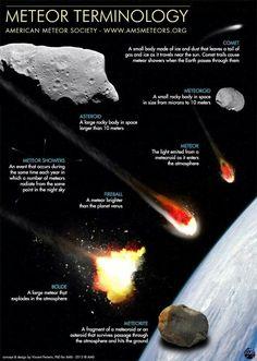 Meteor? Comet? Fireball? Infographic