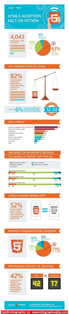 Html5 Infographic 14 - http://infographicality.com/html5-infographic-14-2/
