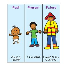 """Youngsters explore the passage of time by making these projects. Give each child a large sheet of construction paper labeled as shown. In the """"Past"""" section, have him draw a baby picture of himself and write his birthdate. In the """"Present"""" section, have him draw a current self-likeness and write a caption. In the """"Future"""" section, help each child write a sentence about what he wants to be when he grows up and then have him illustrate it."""
