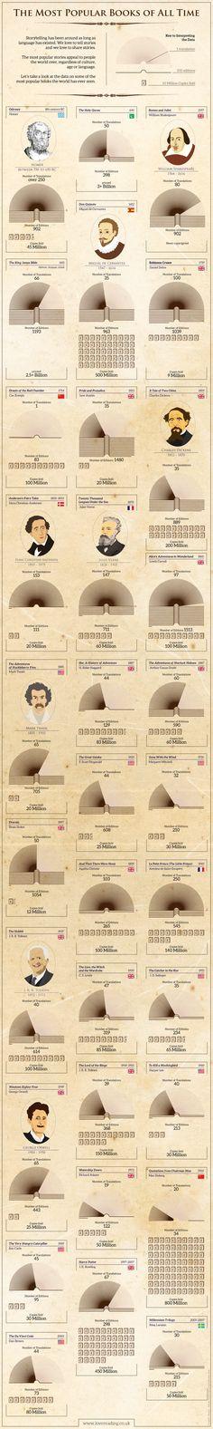 Los libros mas populares de todos los tiempos. He leído la mayoría... #infographic