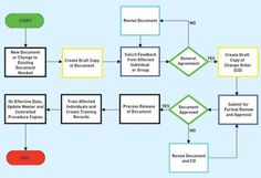 Operating Procedures | Standard operating procedures (SOP) - Back Bone of Pharmaceutical ...
