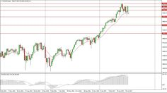 DOW Jones 30 and NASDAQ 100 Technical Analysis for the week of July 17, ...