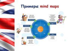 lesson-mind-maps-flylanguagecom-18-638.jpg (638×479)